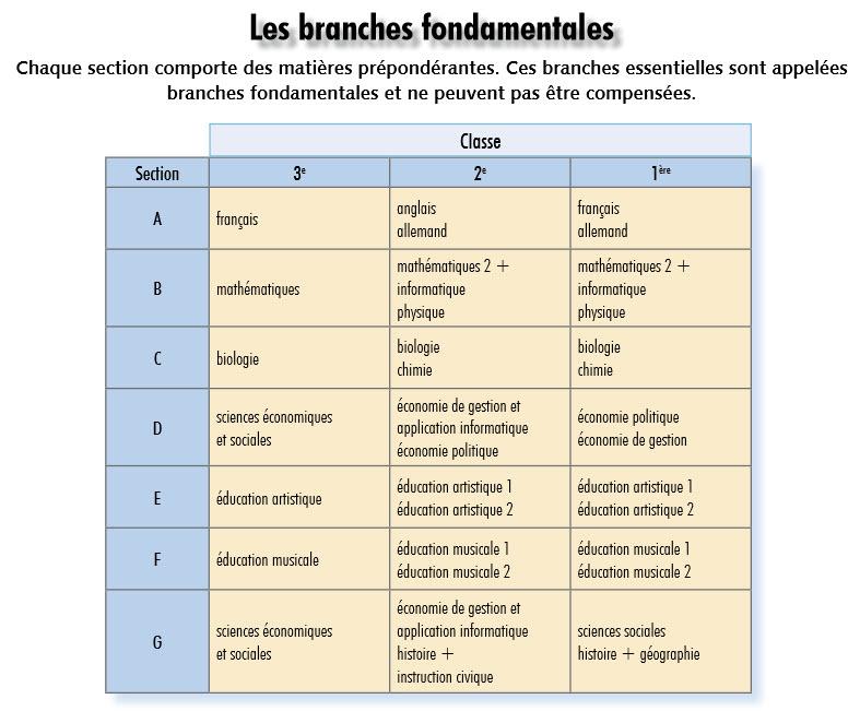 Porte Ouverte 3e Branches fondamentales